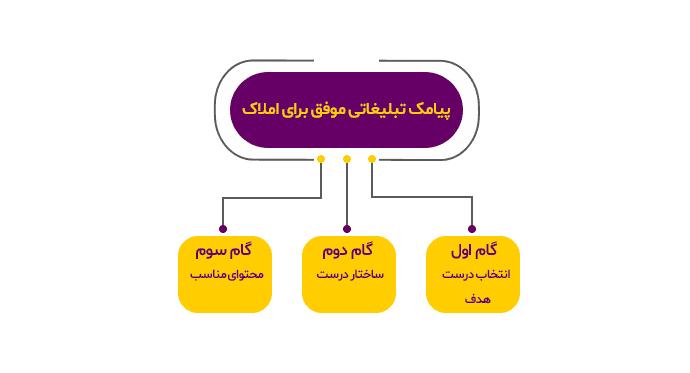 گام اول: انتخاب درست هدف و مخاطب برای تبلیغات پیامکی املاک