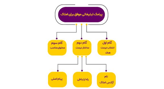 گام دوم: ساختار درست برای پیامک تبلیغاتی املاک چگونه است؟
