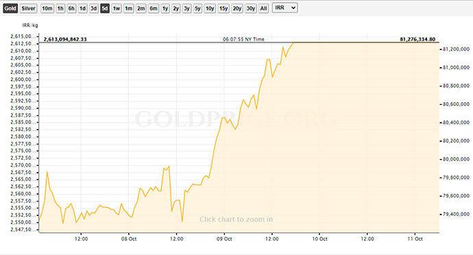 نوسانات ۵ روزه قیمت طلا در بازار ایران