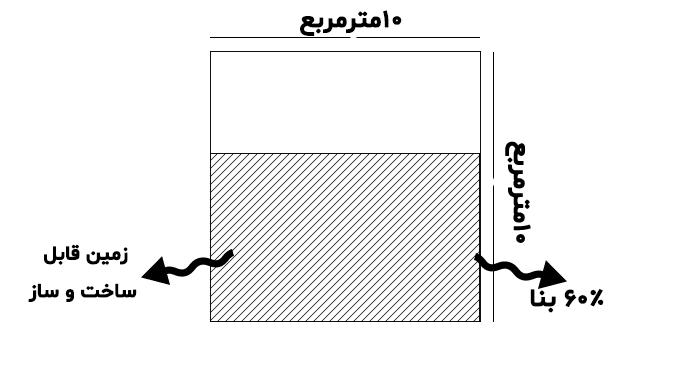 نمونهای از زمین مربعی